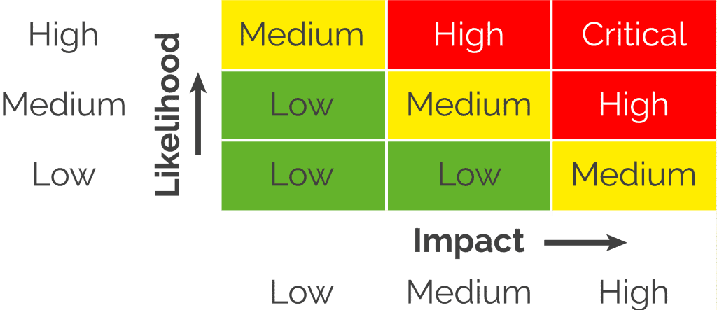 Traditional Cybersecurity Risk Matrix