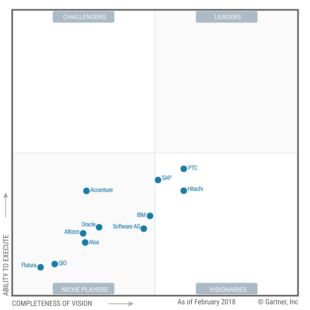 IoT platform Gartner Muggle Bi-rant Magic Quadrant