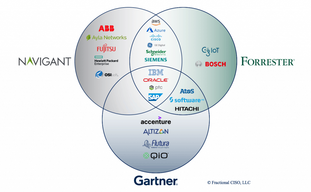 IoT platform market as seen by the analysts