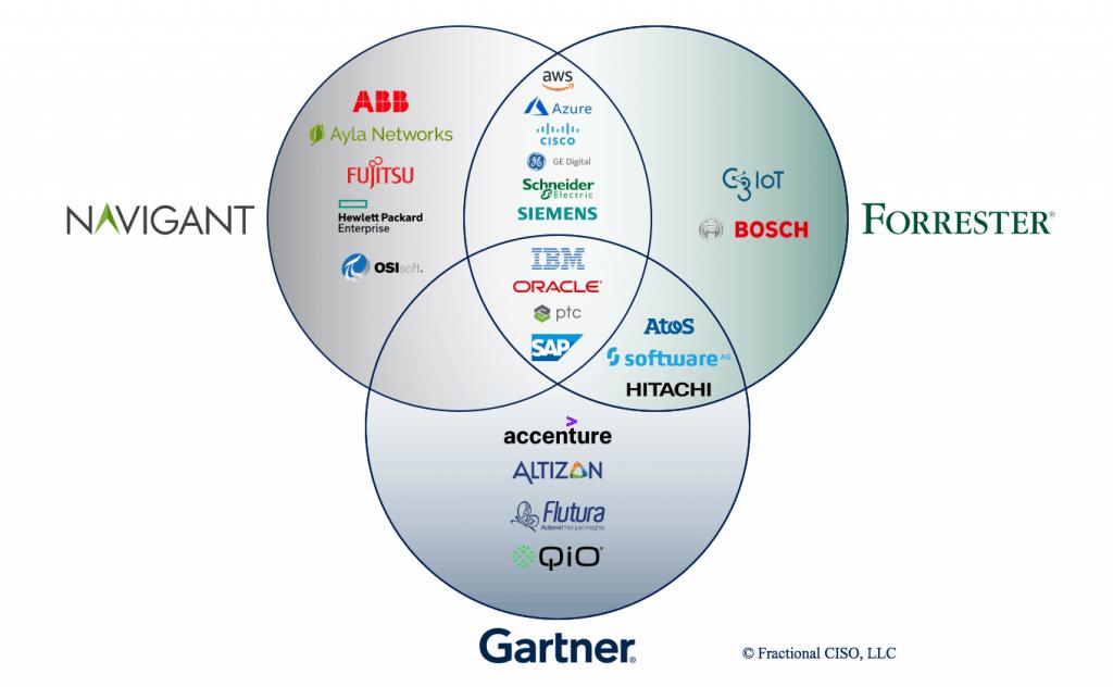 IoT platform market Venn Diagram