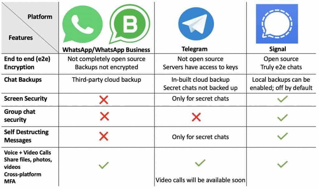 WhatsApp vs Signal vs Telegram Security Chart