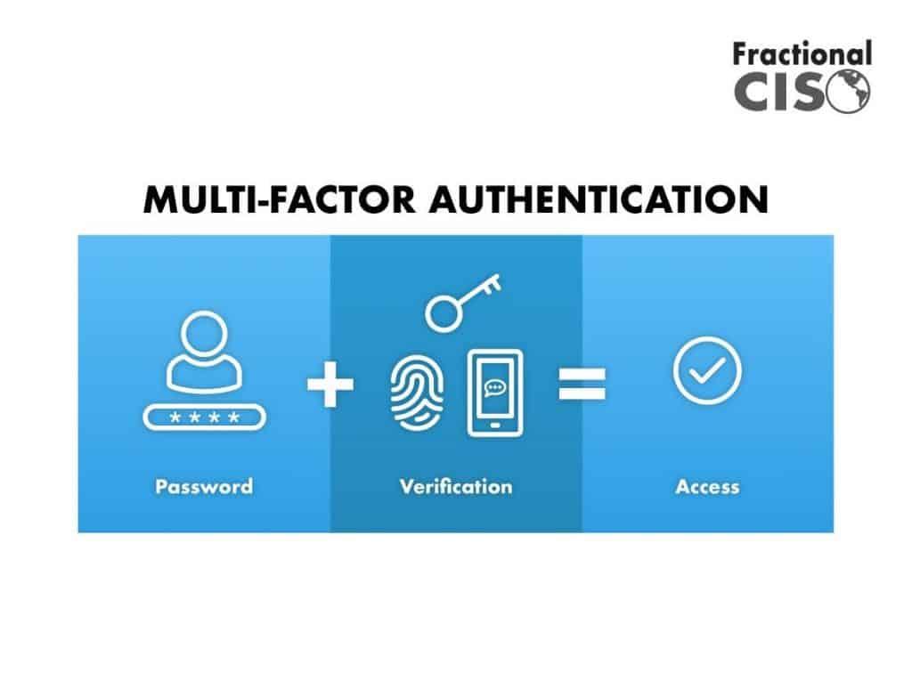 Multi-Factor Authentication is Password + Verification = Access