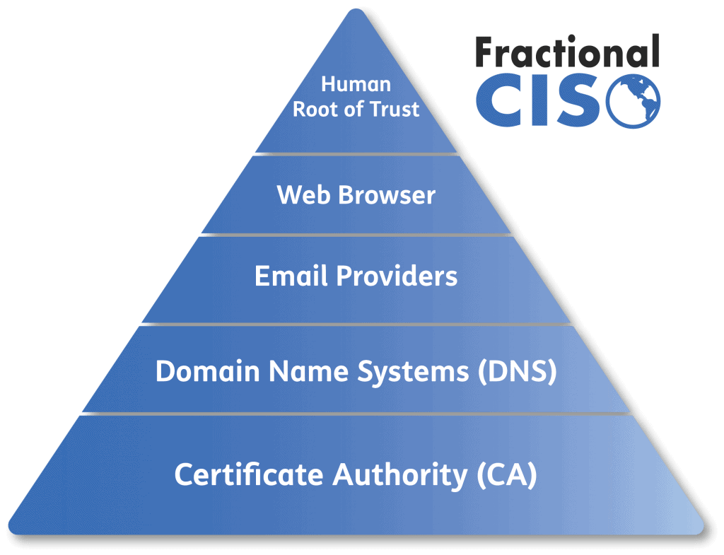 Pyramid infographic of Human Root of Trust. The lowest block is Certificate Authority, block above that is Domain Name Systems, block above that is Email providers, block above that is Web Browser, and the top of the Pyramid is Human Root of Trust.
