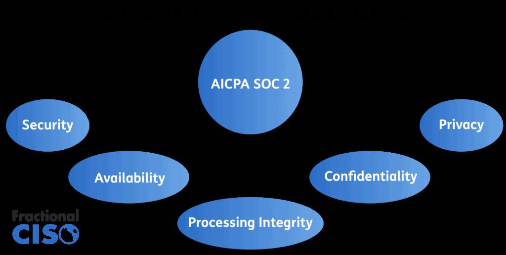 SOC 2 Trust Services Criteria