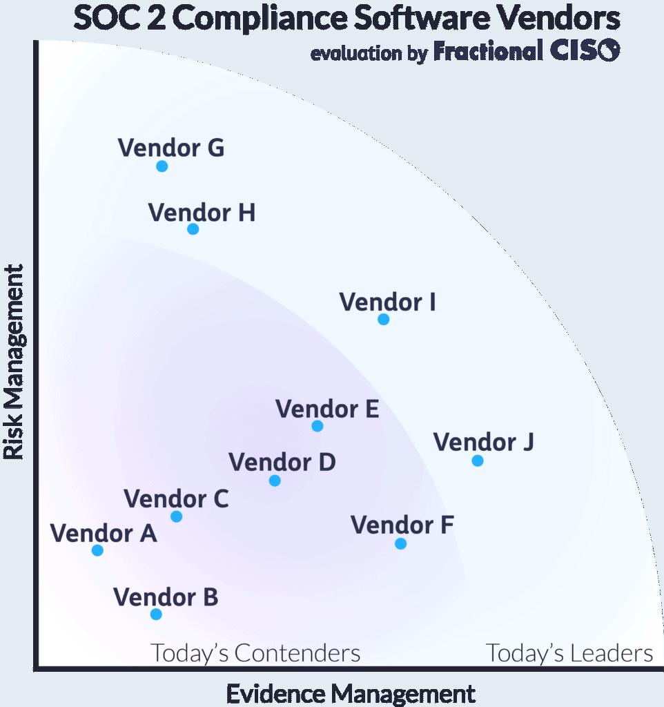 SOC 2 Compliance Software Vendors Chart