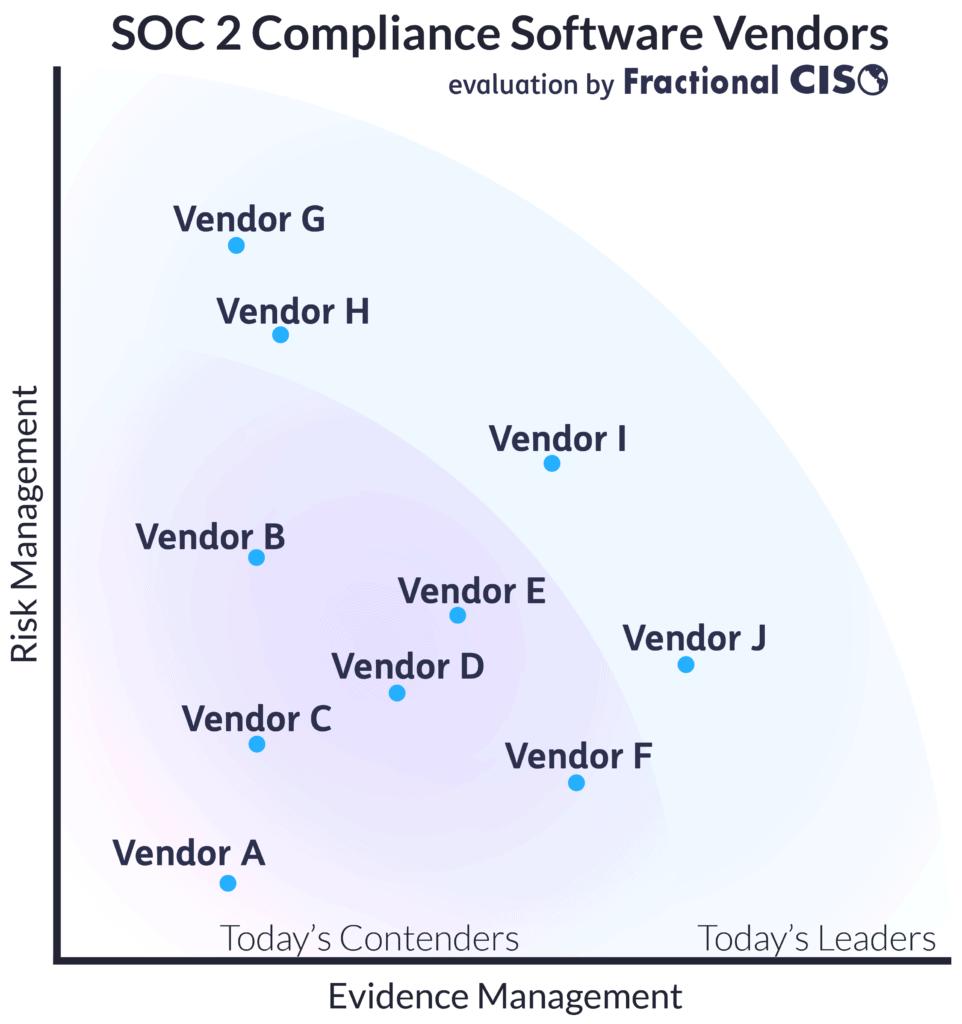 Comparison Chart of SOC 2 Compliance Software Vendors