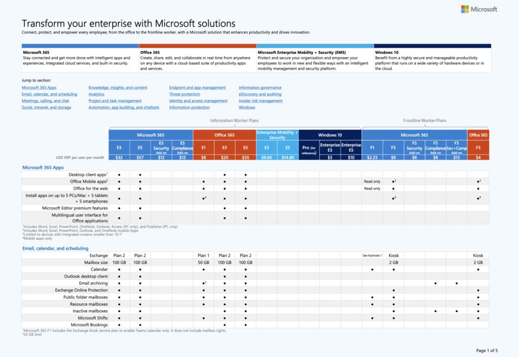 Microsoft Office 365 Licensing Matrix